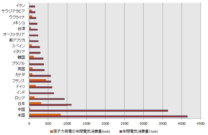 国別年間電気消費量.bmp