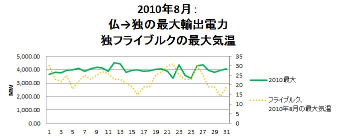 2010 saidai & temperatur.bmp