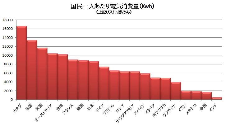 国民一人あたりの電気消費量.bmp