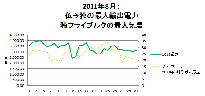 2011 saidai & temperatur.bmp