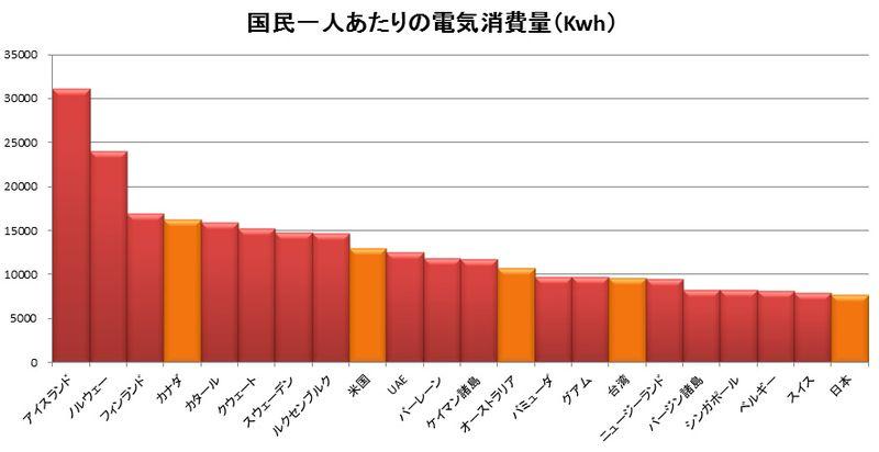 国民一人あたりの電気消費量-1.bmp