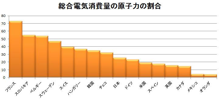 総合電機消費量の原子力割合.bmp