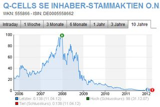 Q-Cells Aktienkurs