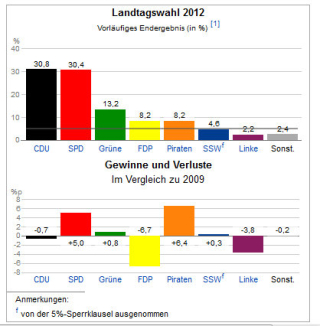 Landtagswahlergebnis SH 2012