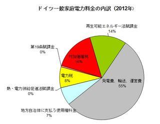 Strompreis 2012