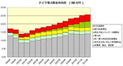 Strompreis2