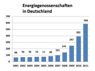 640px-EnergieGenossenschaften2011